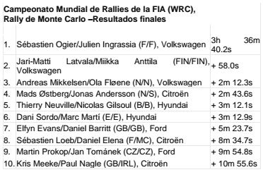 resultados rally wrc vw